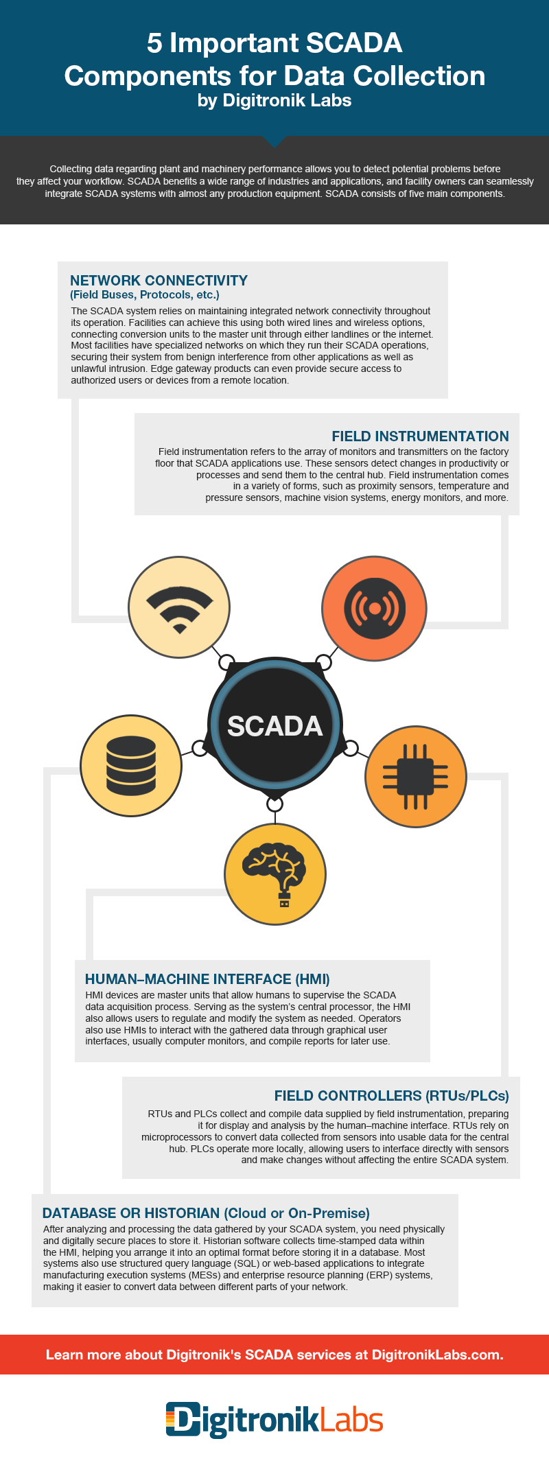 5 Important SCADA Components for Data Collection and Management
